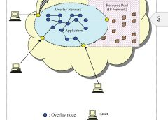 Location-Hiding Technology Via Overlay Networks